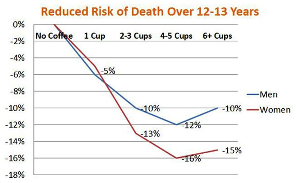 Coffee Reduces the Risk of Death Over 12-13 Years