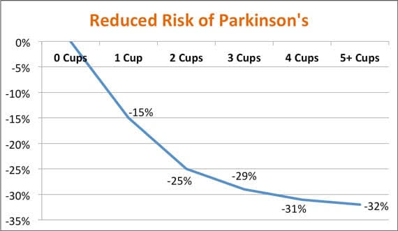 Coffee Reduces The Risk of Parkinson's Disease