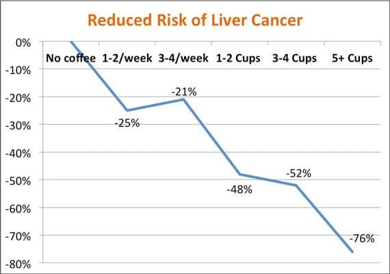 Coffee Reduces the Risk of Liver Cancer